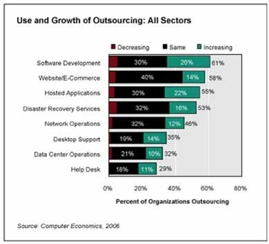 Benefit of outsourcing how much do companies outsource